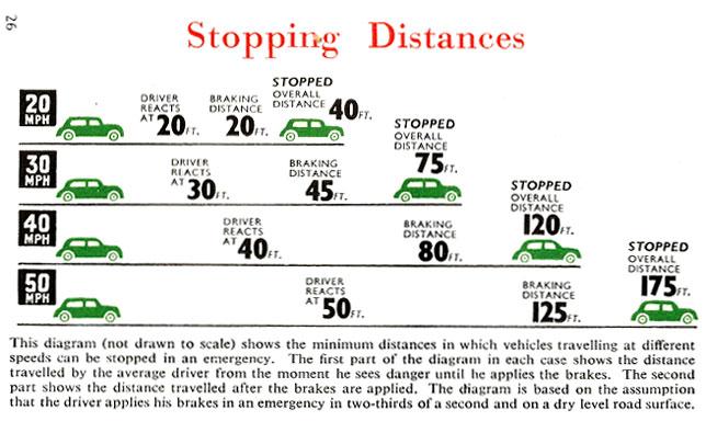 stop-distance ireland 1957