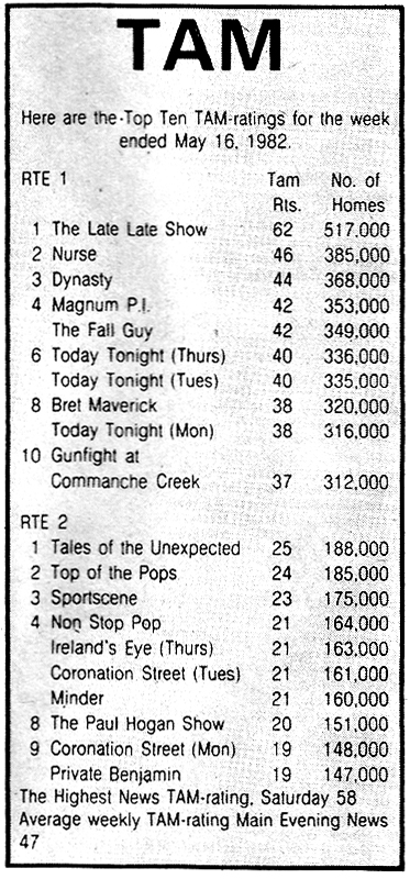tam ratings 1982 rte